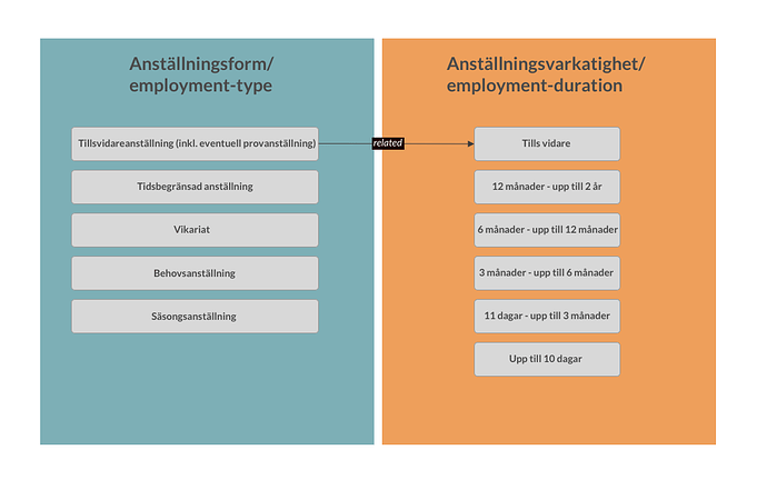 anställningsform_anställningsvaraktighet (1)